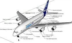 Projet sécurité aéronautique