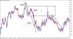Formation trading forex - indices
