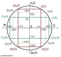 Cours à domicile - Mathématiques