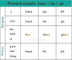 Cours d'anglais en ligne